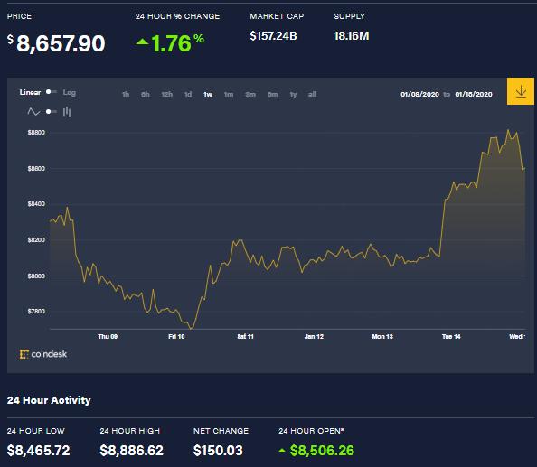 Precio de Bitcoin aumentó un 1.76% en 24 horas, con un cambio neto de 150.03 USD. Gráfico de precio semanal disponible en CoinDesk.