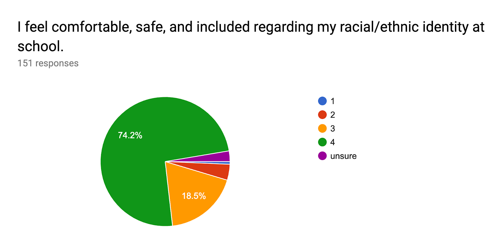 Forms response chart. Question title: I feel comfortable, safe, and included regarding my racial/ethnic identity at school.. Number of responses: 151 responses.