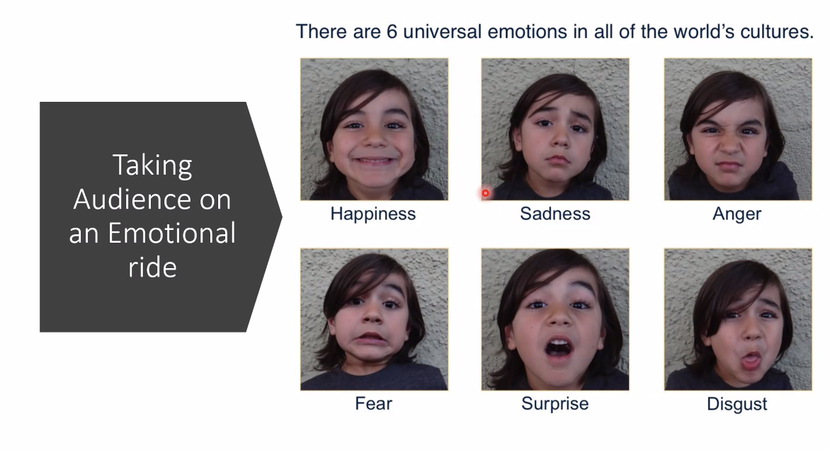 Six universal emotions - happiness, sadness, anger, fear, surprise, disgust