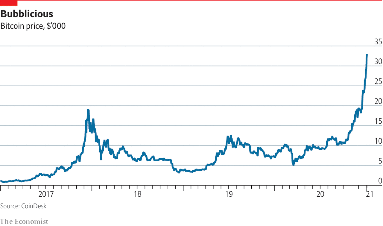 The price of bitcoin has soared to record heights | The Economist