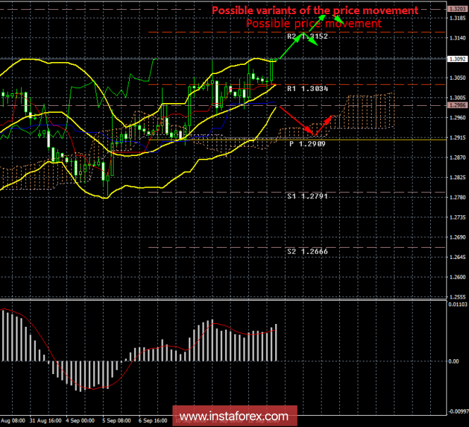 GBP / USD. 13th of September. Results of the day. Meeting of the Bank of England: nothing interesting