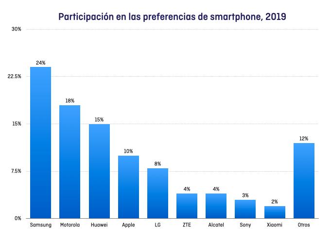 participacion-preferencia-smartphone-2019