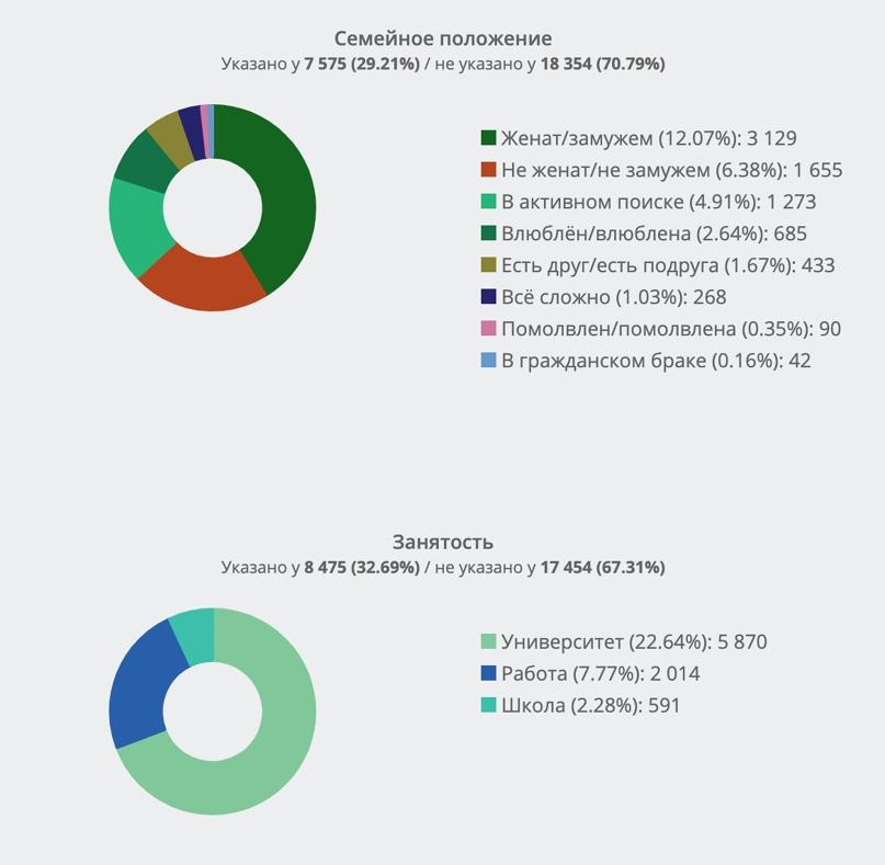 Демографический портрет активной целевой аудитории А.Навального из ТОП-10 во ВКонтакте. Часть 3., изображение №6