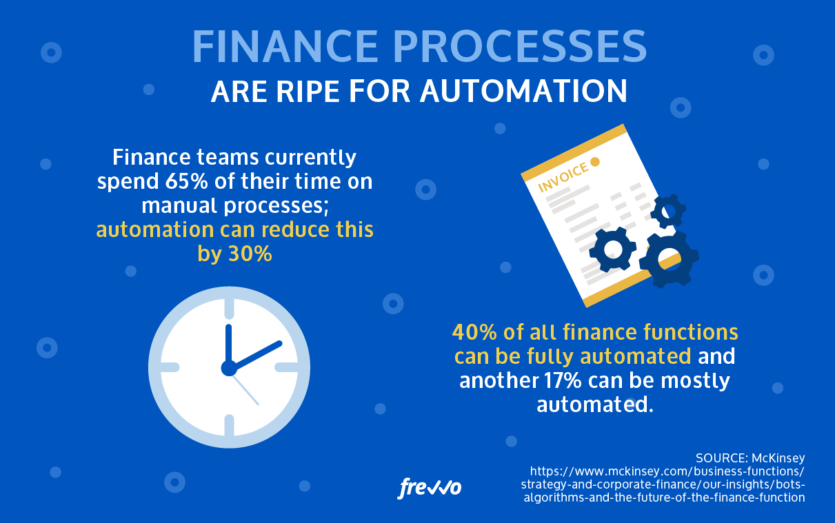 Finance processes are ripe for disruption because automation can reduce time spent on manual processed by 30% and 40% of finance functions can be fully automated