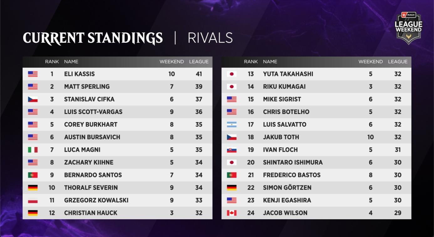 C:UsersJosef JanákDesktopMagicStředeční VýhledyStředeční Výhledy 8Rivals League - Standings 1.jpg
