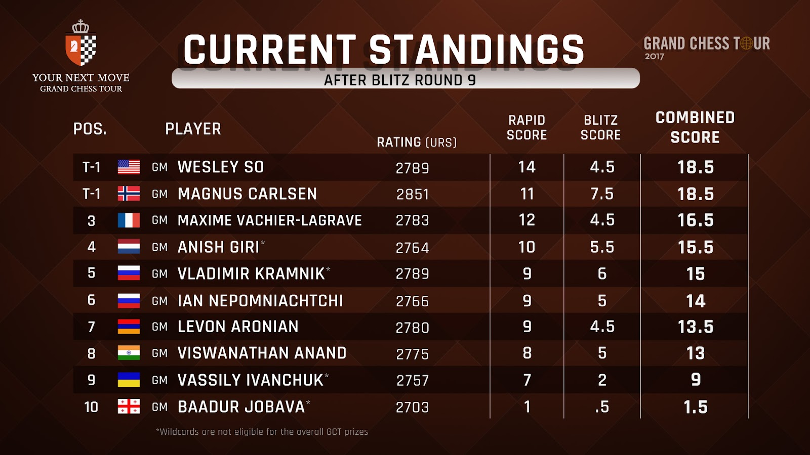 STANDINGS_AFTER BLITZ R9.jpg