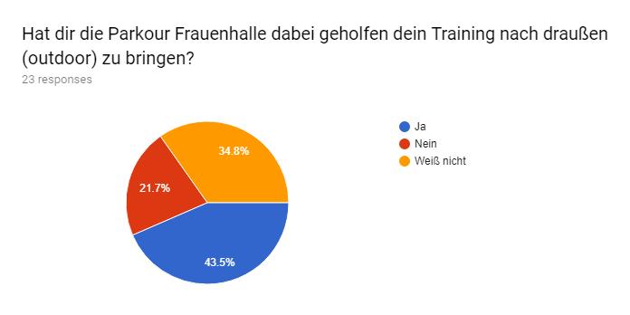 Forms response chart. Question title: Hat dir die Parkour Frauenhalle dabei geholfen dein Training nach draußen (outdoor) zu bringen?. Number of responses: 23 responses.