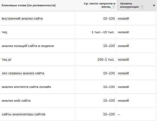 Варианты ключей в планировщике Google