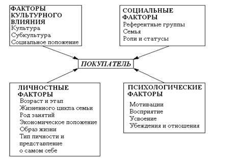 анализ потребителей и потребительского поведения