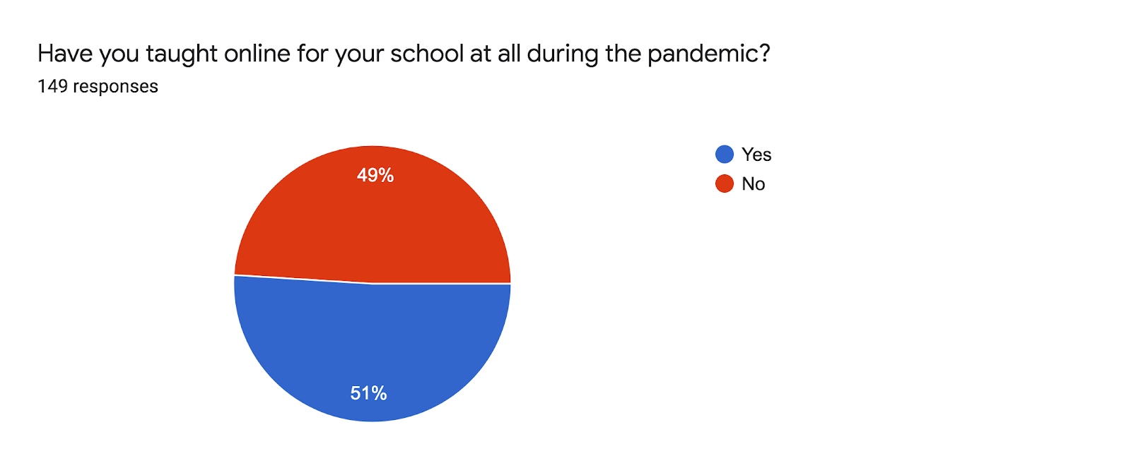 Forms response chart. Question title: Have you taught online for your school at all during the pandemic?. Number of responses: 149 responses.