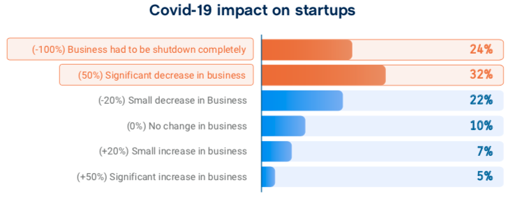 Lessons From Founders of Pathao, Bongo, Trucklagbe, and Gaze: How Local Startups Can Survive COVID-19 Economic Downturn
