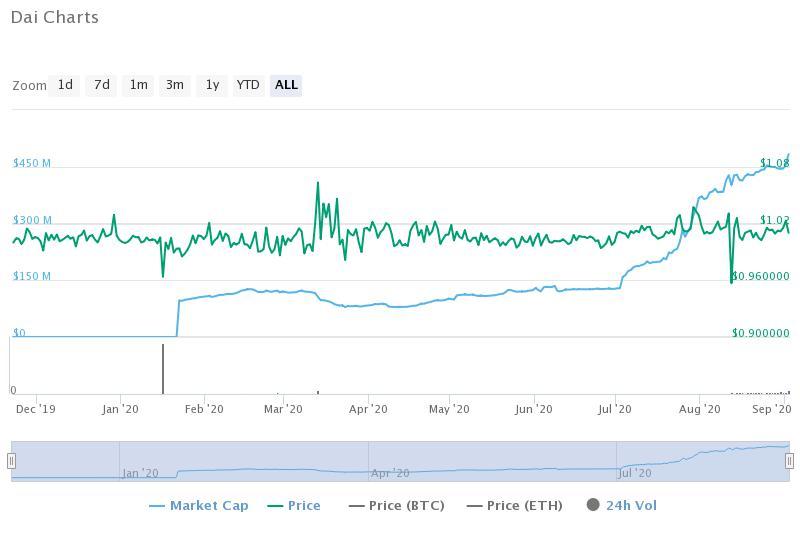 Dai Stablecoin historical data (CoinMarketCap)