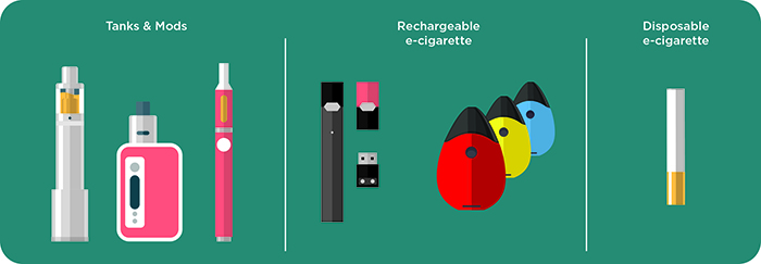 CDC Infographic: Types of Vapes