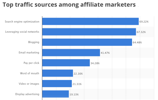 Chart of the top traffic sources among affiliate marketers