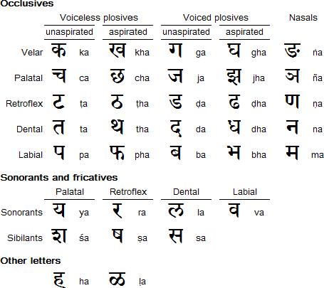 Devanāgarī consonants