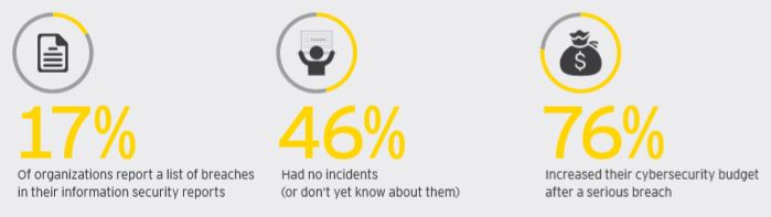 EY Global Information Security Survey 2018-2019