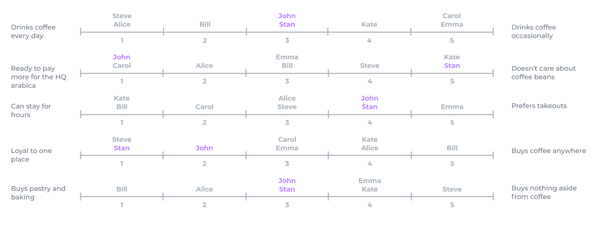 Customer Behavioral Scale