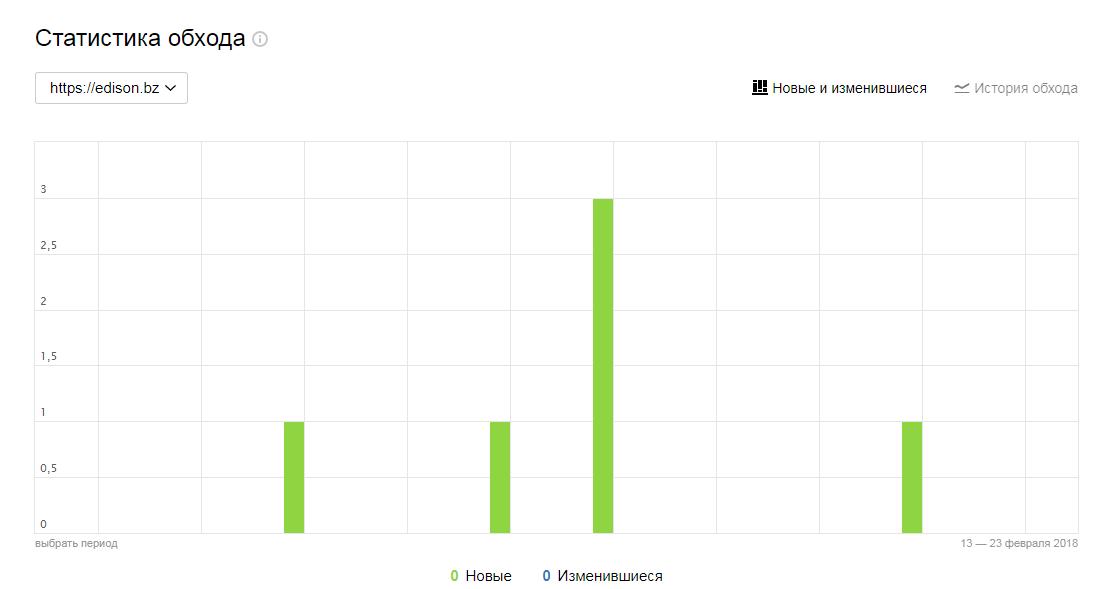 Статистика обхода в Яндекс Вебмастере