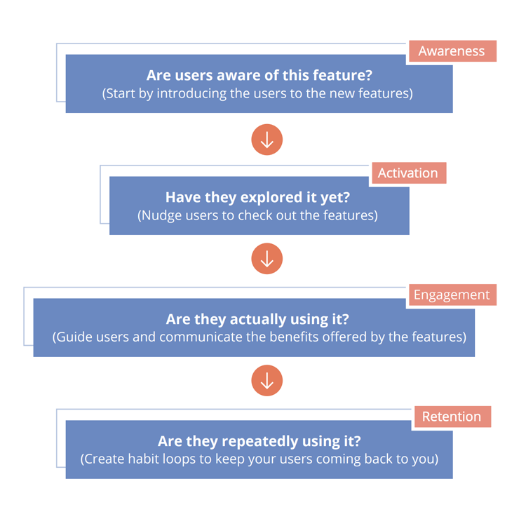 Feature adoption funnel that one should look like when rolling out a new feature.