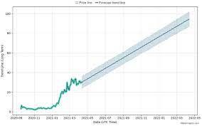 Forcaste Uniswap Price Prediction