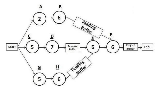Critical Chain Approach