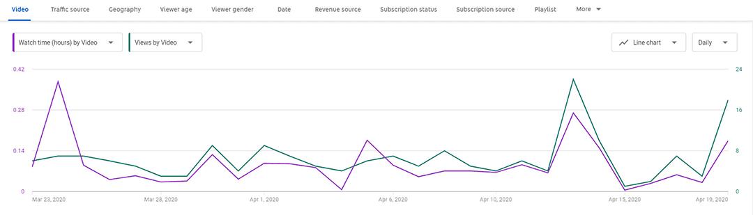 youtube metrics - a graph showing watch time
