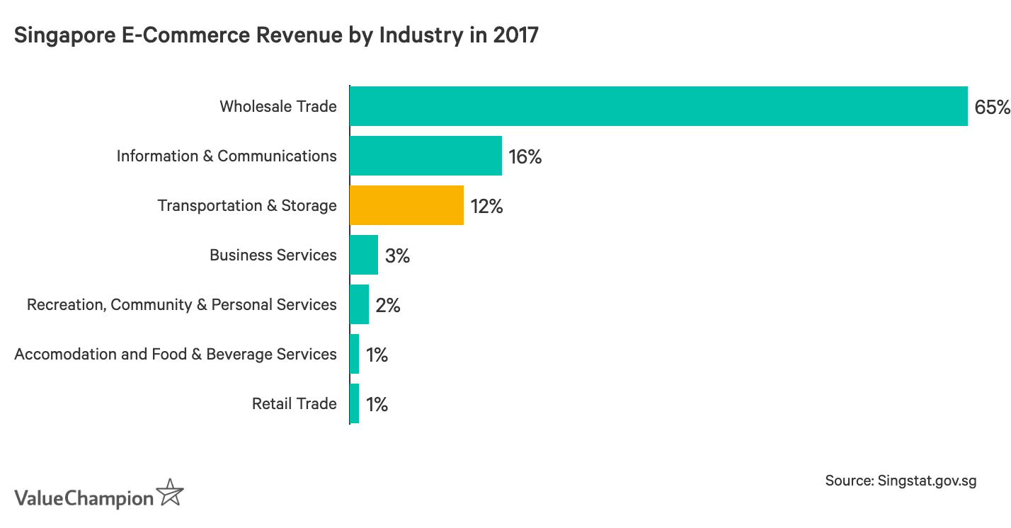 Graph of Singapore's e-commerce revenue in 2017 broken down by industry
