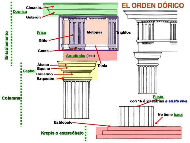 Resultado de imagen de orden dorico