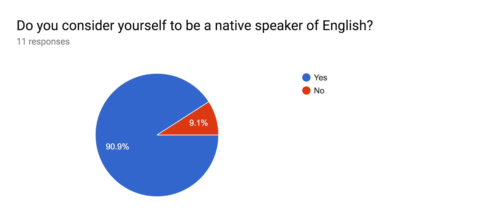 Forms response chart. Question title: Do you consider yourself to be a native speaker of English?. Number of responses: 11 responses.