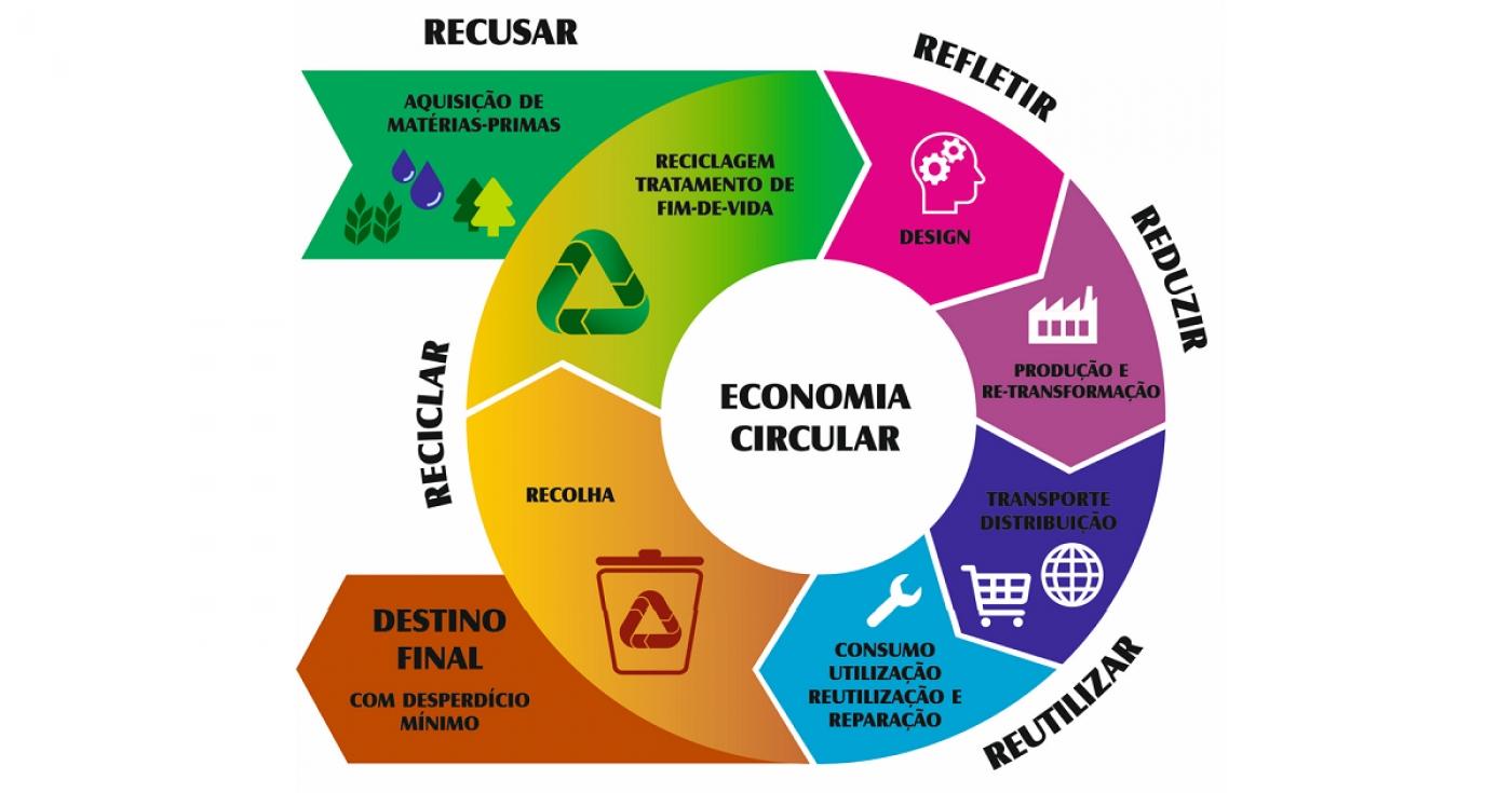 etapas economia ciruclar