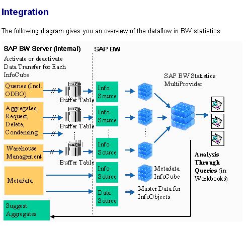 Sap Data Flow Diagram - Owner Manual & Wiring Diagram