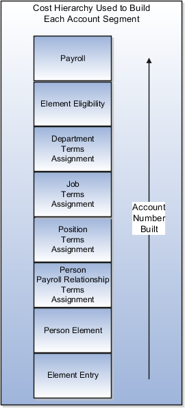 Cost hierarchy levels