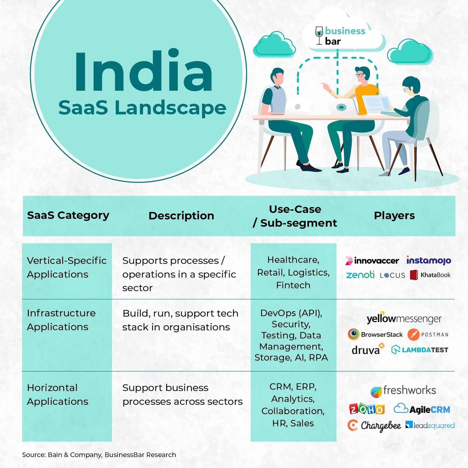 India SaaS Landscape Categorisation