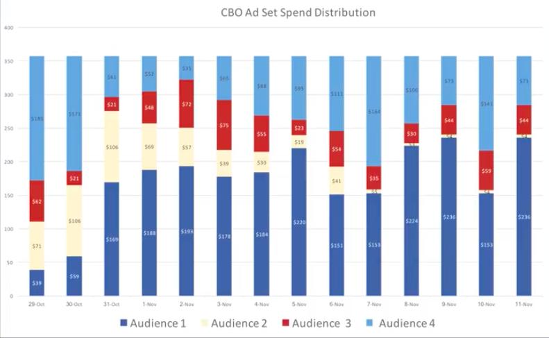 Результаты работы рекламы в Facebook