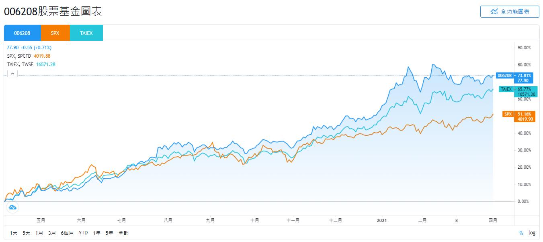 006208富邦台50股價、SPX、TAIEX即時走勢比較