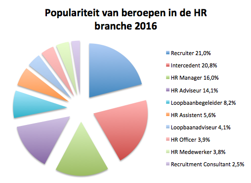 Top10 HR Branche 2016.png