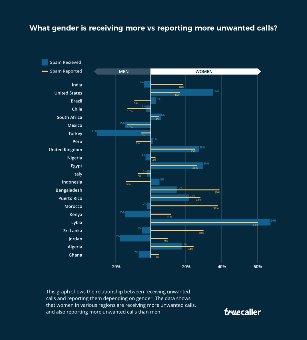 ../Marketing%20Campaign/Global/Womens%20Day/2018%20Women%20Stats/truecaller-womens-day-stats.png