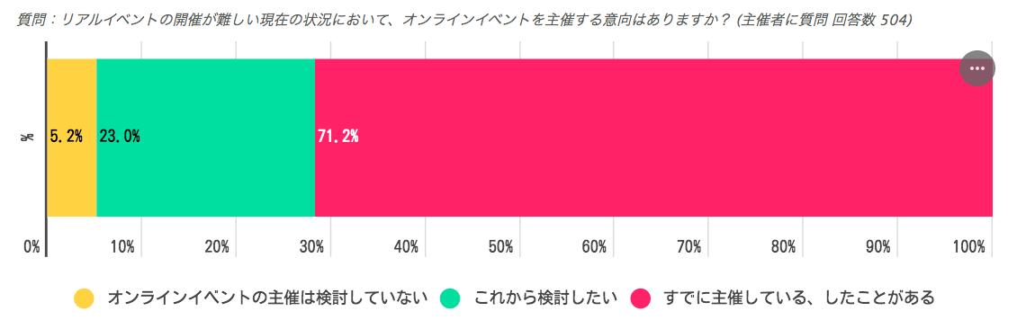 オンラインイベントに関する調査|Peatix Japan株式会社