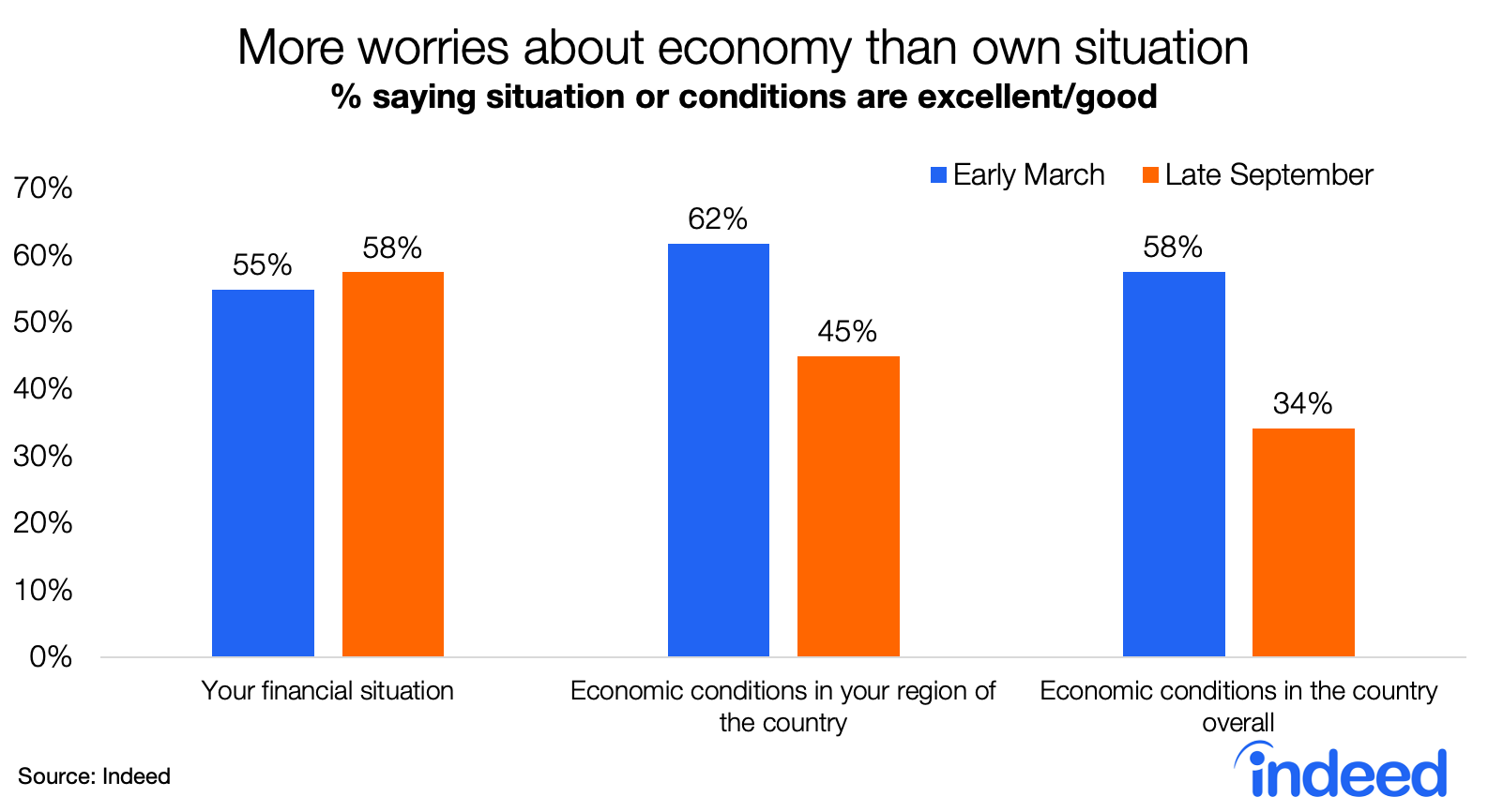 Bar chart showing consumer attitudes towards economic situation March vs. September US