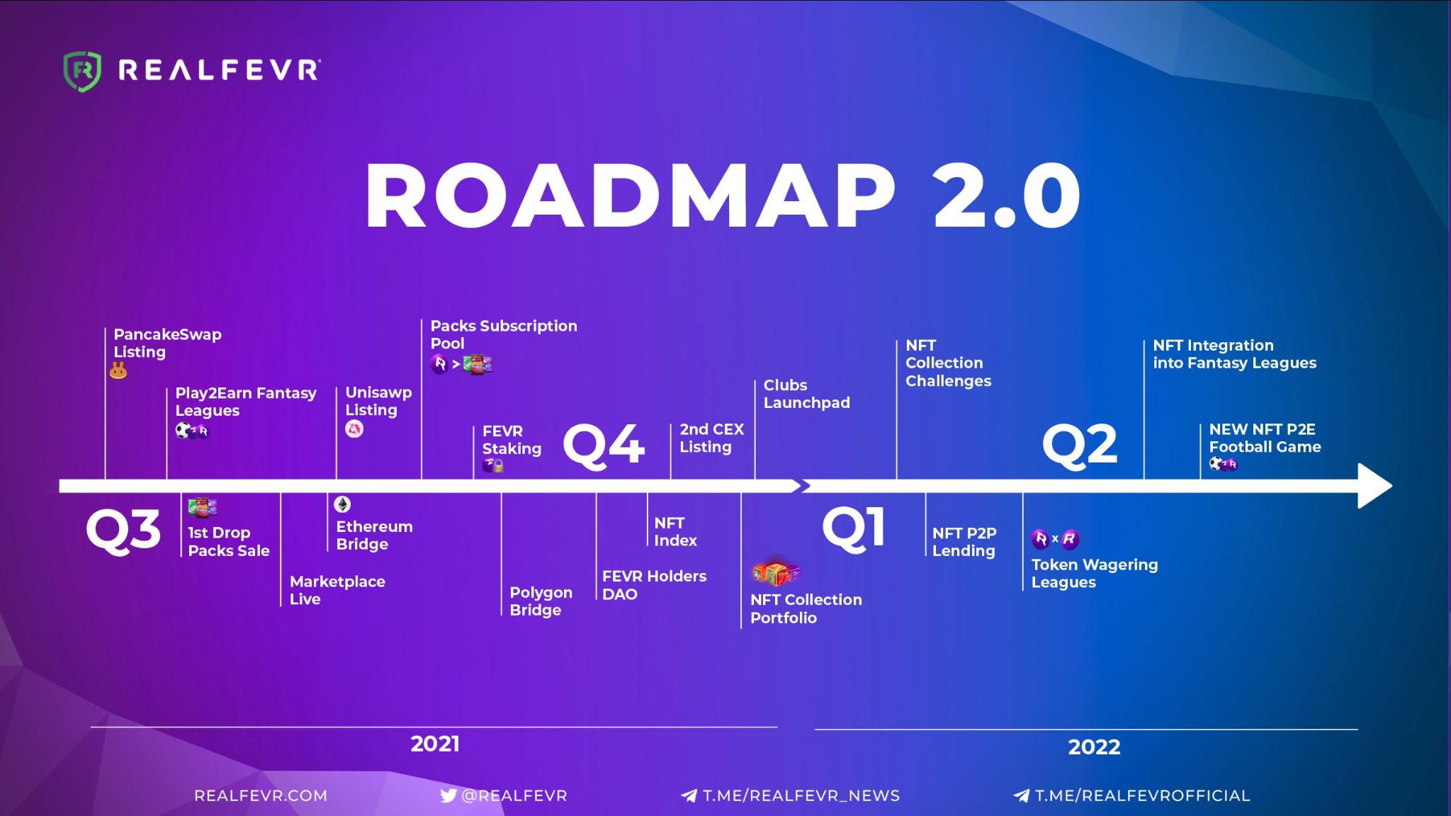 Real Fevr Roadmap 2021