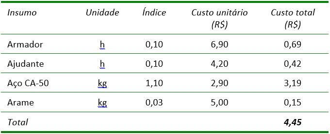 Tabela de Composição de Custos