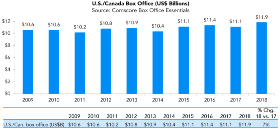 box office billions
