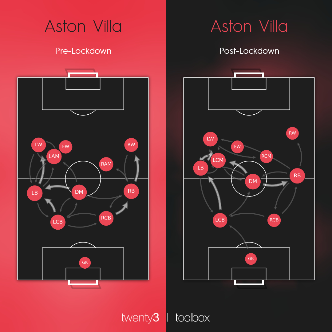 Passing networks in the Premier League before and after lockdown.