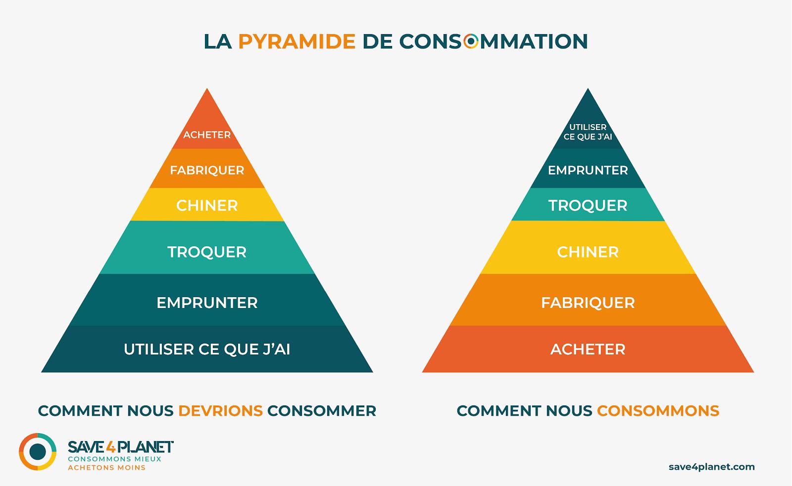Illustration de la pyramide de consommation