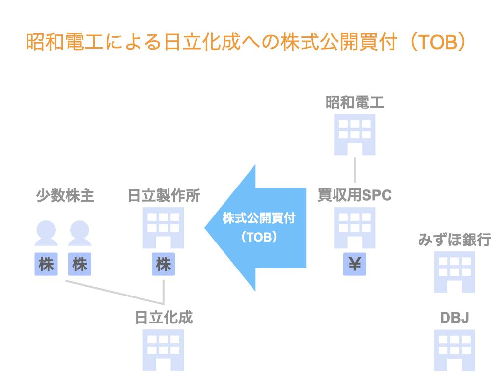 昭和電工による日立化成への株式公開買付(TOB)