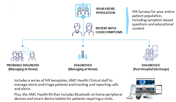 AMC health covid-19 pivot