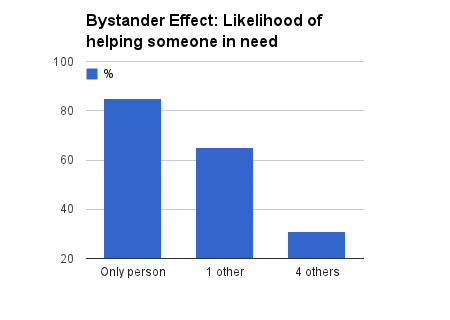 psychological effects - the bystander effect