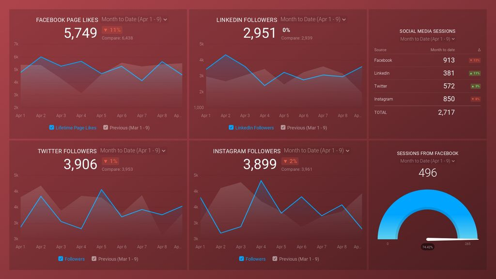 Social Media (Awareness & Engagement) Dashboard Template