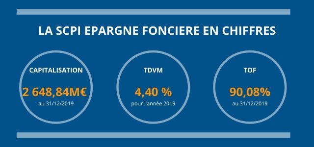 La SCPI Epargne Foncière en chiffres