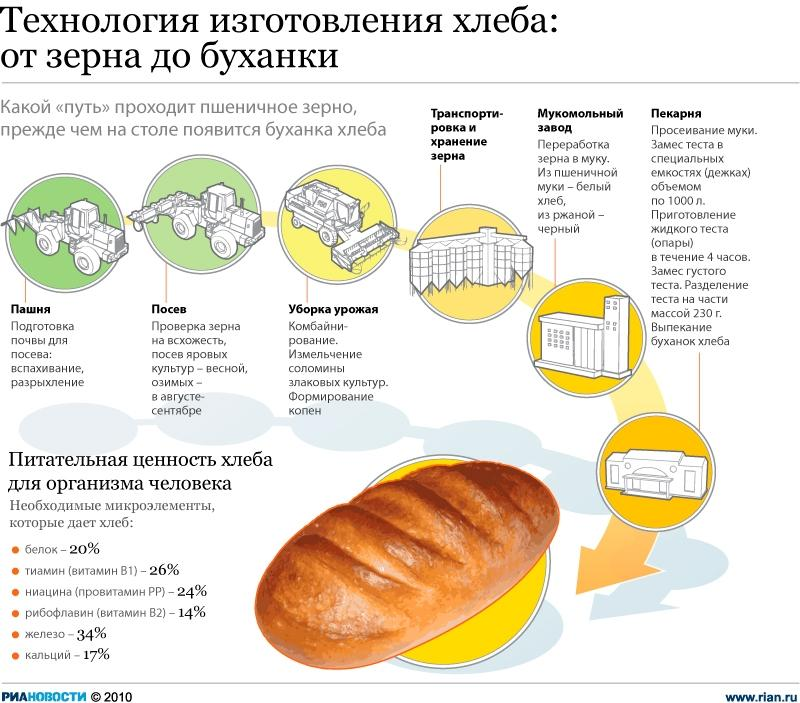 http://prozhka.my1.ru/infografika/005e430a896c282a6d4093eb552b8e42.jpg